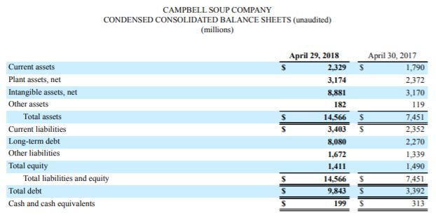 JC Project Freedom Campbell Q3 2018 results balance sheet