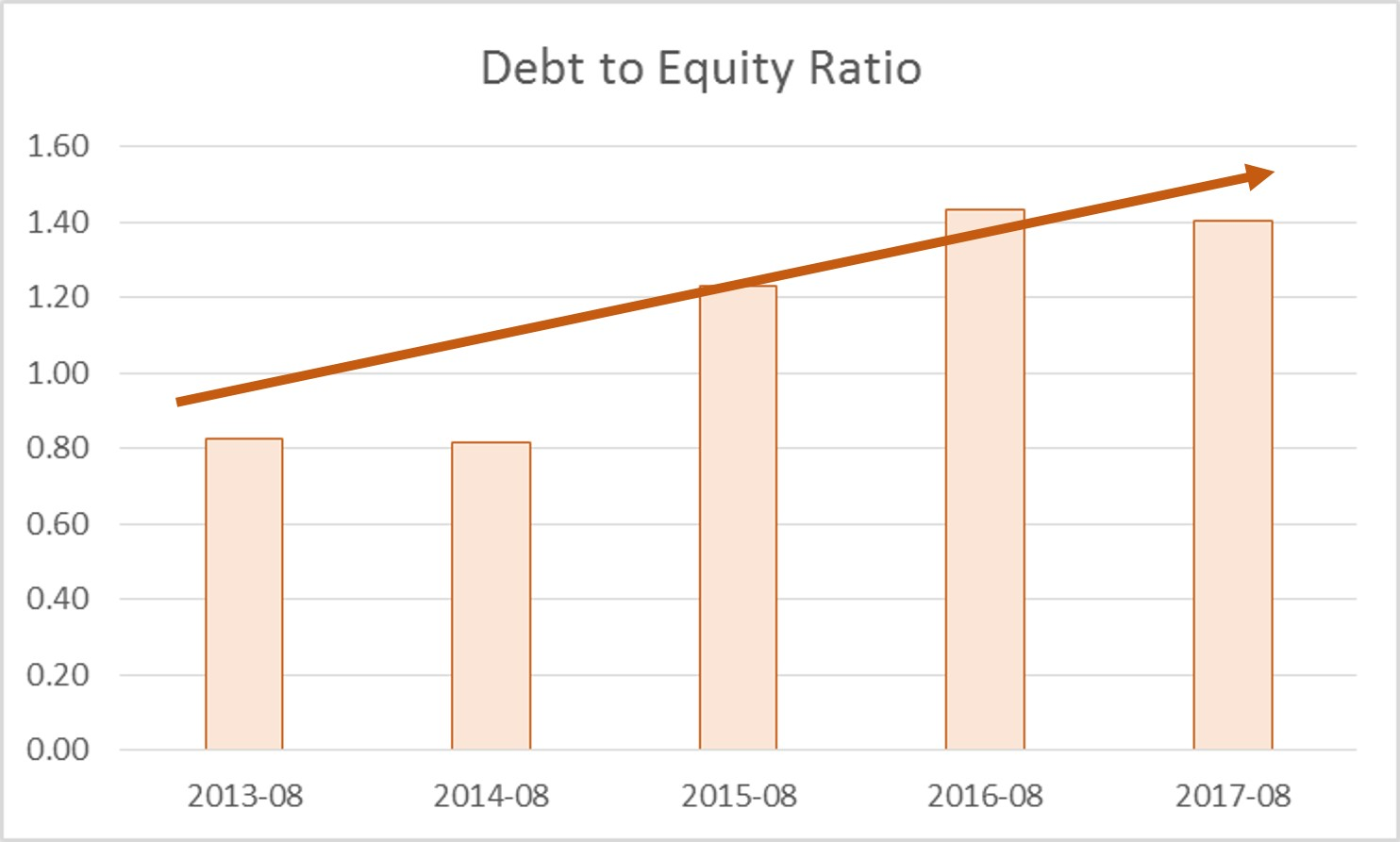 JC Project Freedom WBA Debt to Equity Ratio