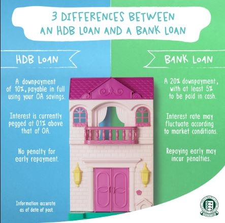 JC Project Freedom differences of CPF vs Bank Loan