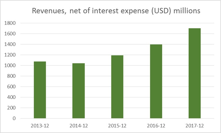 JC Project Freedom IBKR Interactive Brokers Revenue