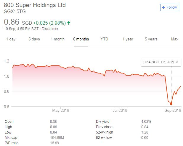 JC Project Freedom 800 Super Q4 Results and share price