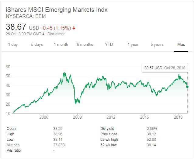 JC Project Freedom EEM iShares MSCI Emerging Markets Indx