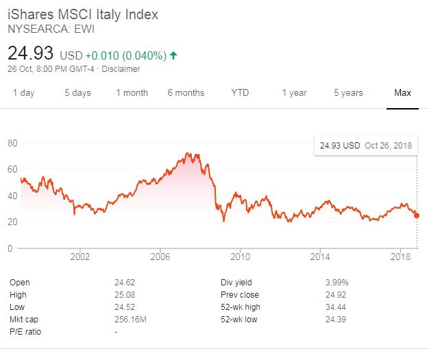 JC Project Freedom EWI ETF iShares MSCI Italy Index