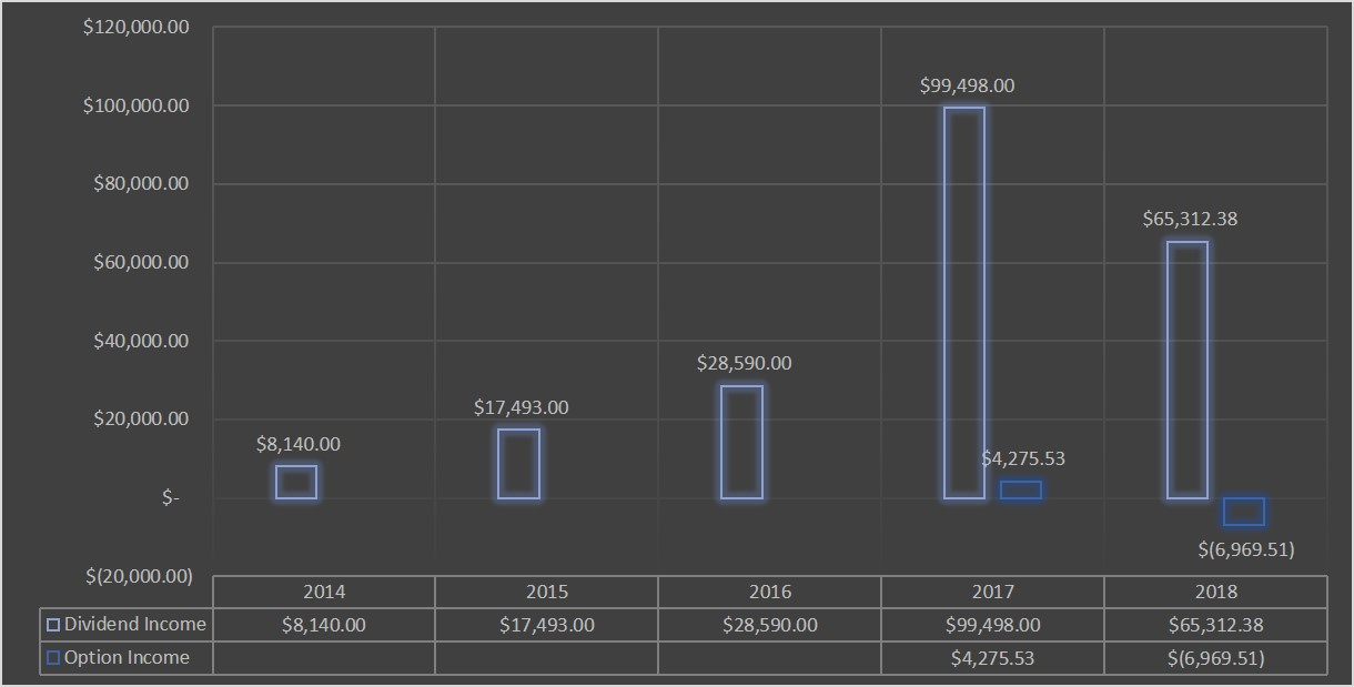 JC Project Freedom Fund Report Dividend Option Income