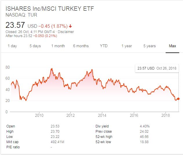 JC Project Freedom TUR iShares MSCI Turkey ETF