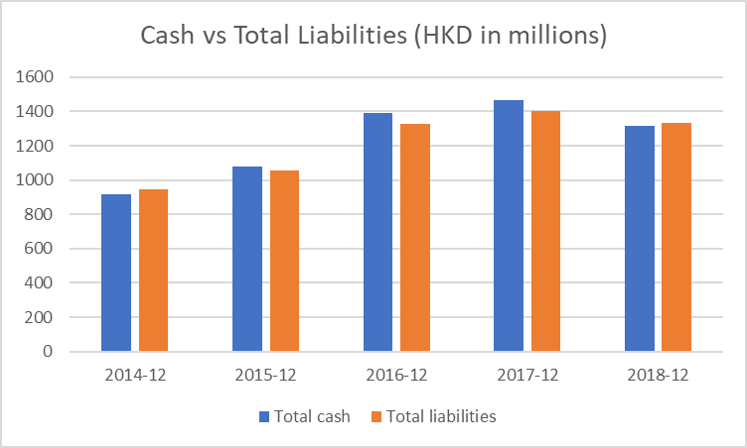 JC Project Freedom Giordano Cash vs Total Liabilities