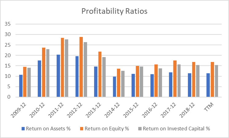 JC Project Freedom Giordano Profitability Ratios